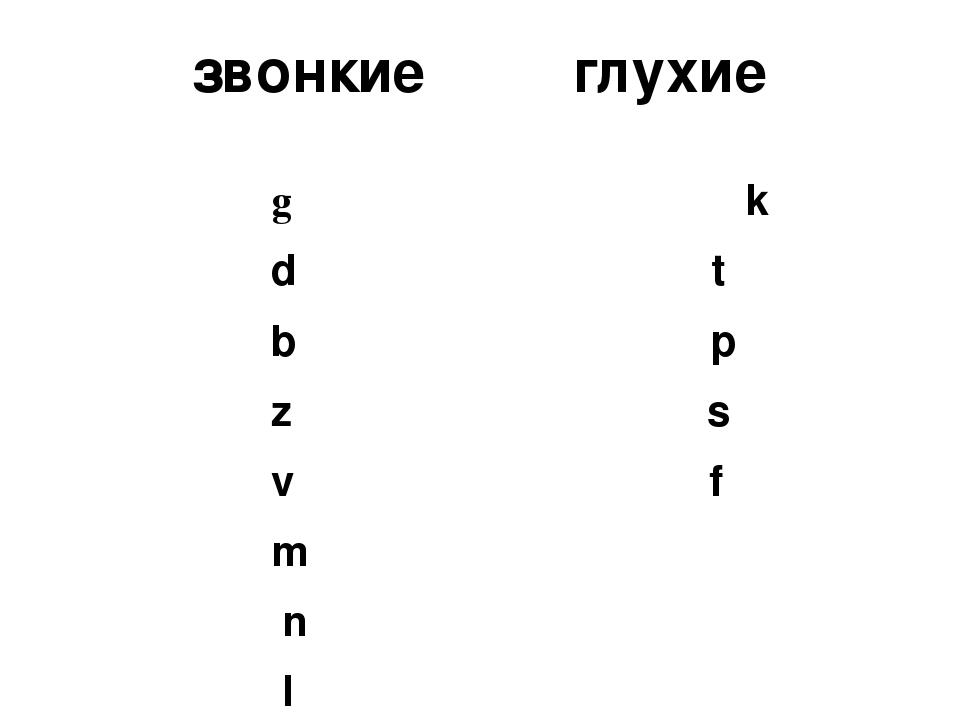 территория произношение английского алфавита звонкие и глухие буквы где лучше открыть