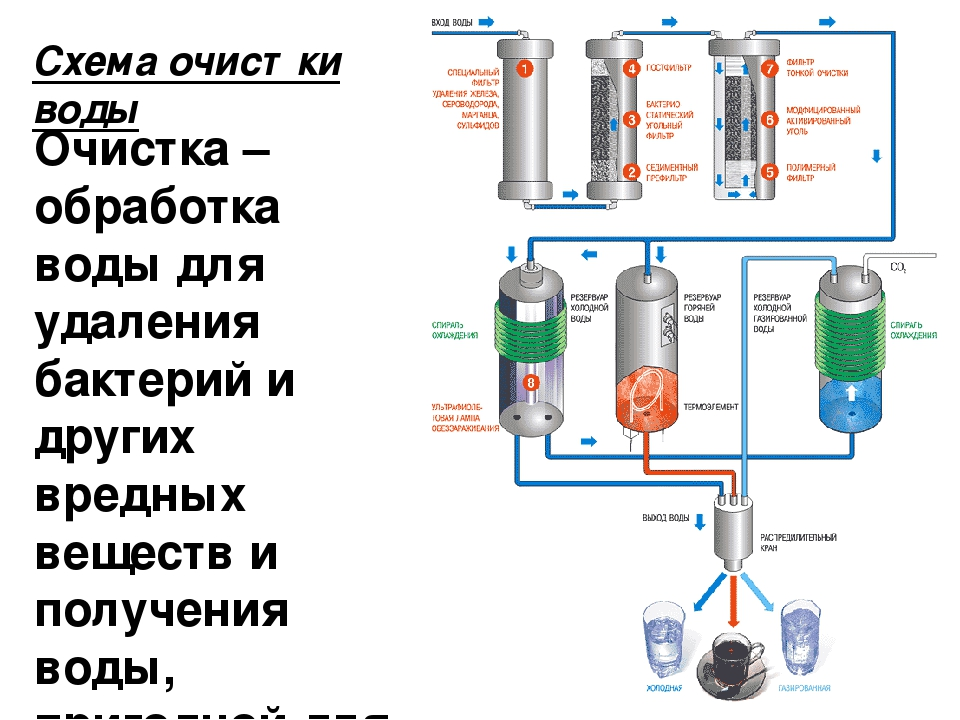 Мембранный фильтр для воды своими руками