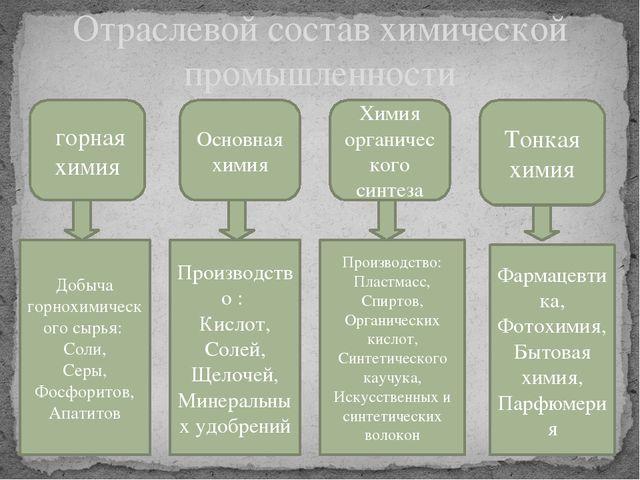 Отраслевой состав химической промышленности горная химия Основная химия Хими...