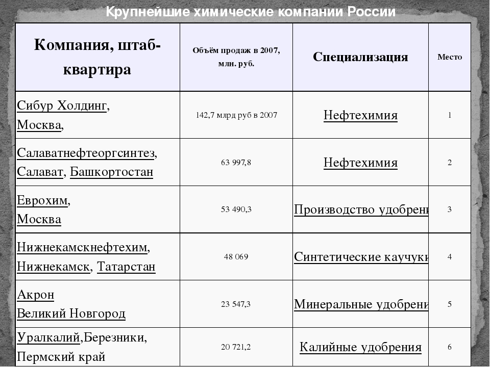 Крупнейшие химические компании России Компания, штаб-квартира Объём продаж в...