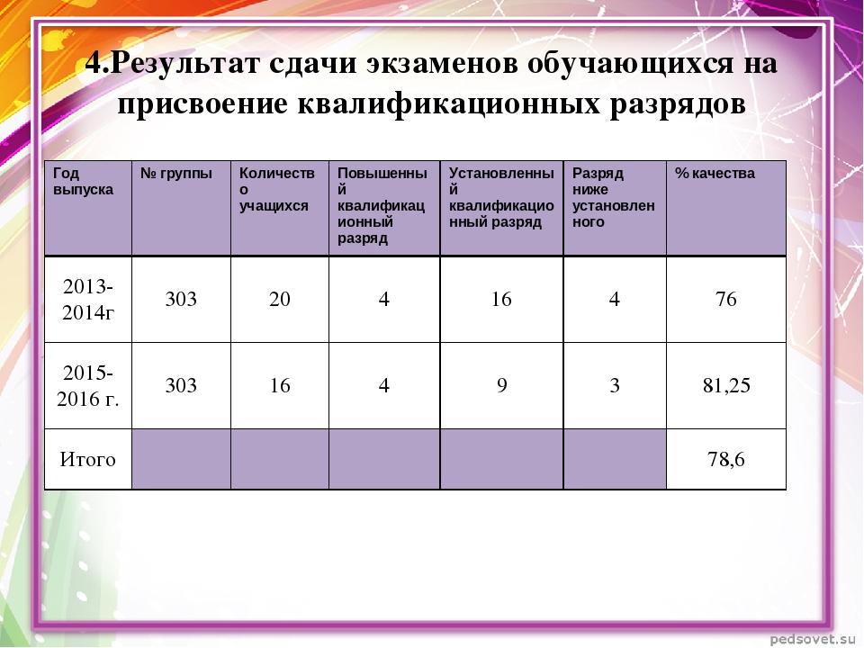 4.Результат сдачи экзаменов обучающихся на присвоение квалификационных разряд...