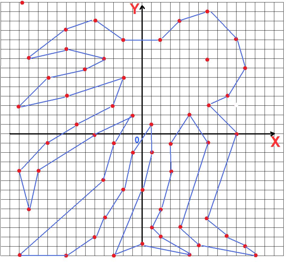картинки по координатам точек на плоскости сложные будет