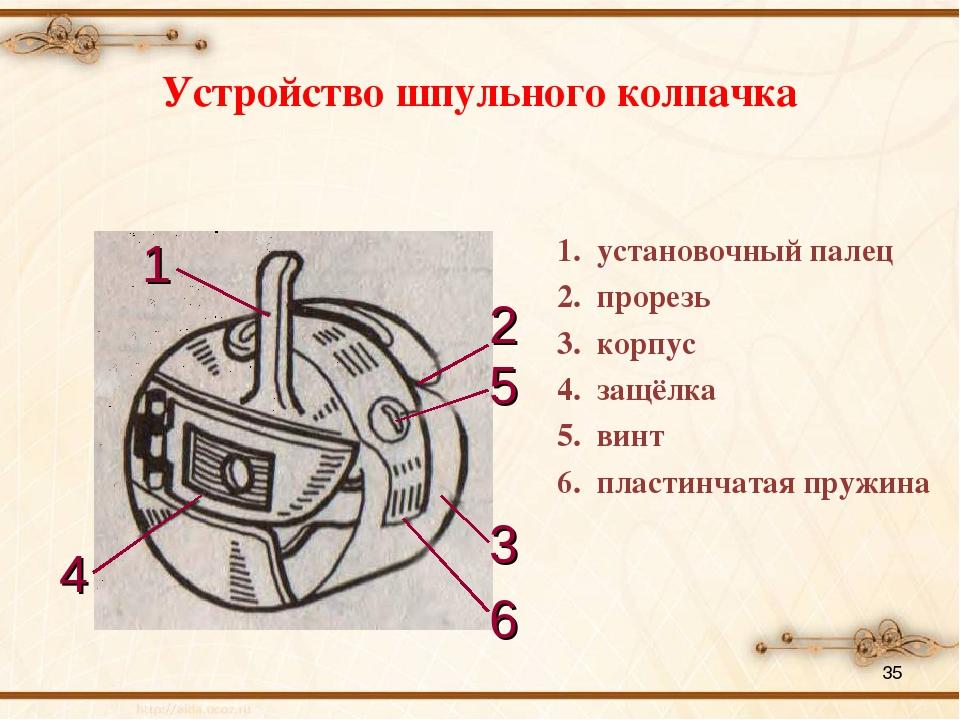 * Устройство шпульного колпачка 1. установочный палец 2. прорезь 3. корпус 4....