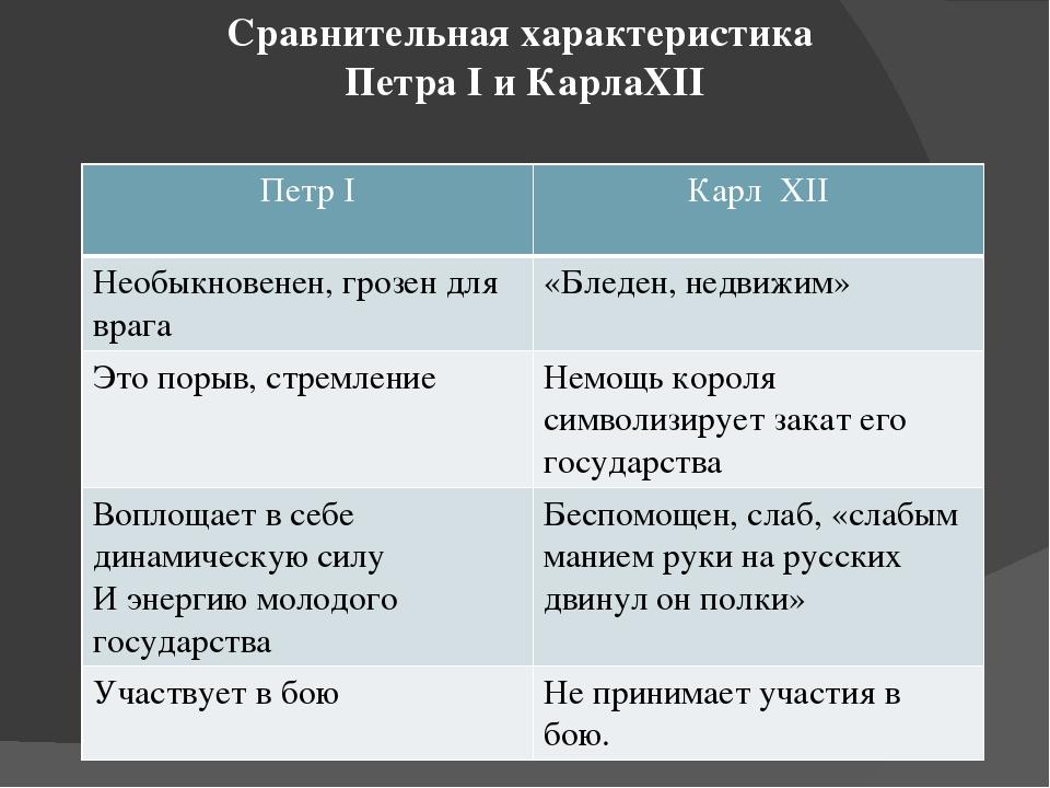 Сравнительная характеристика Петра I и КарлаXII ПетрI КарлXII Необыкновенен,...