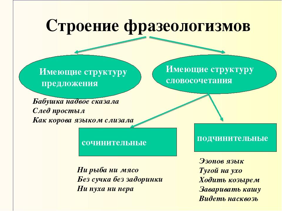 Строение фразеологизмов Имеющие структуру предложения Имеющие структуру слово...