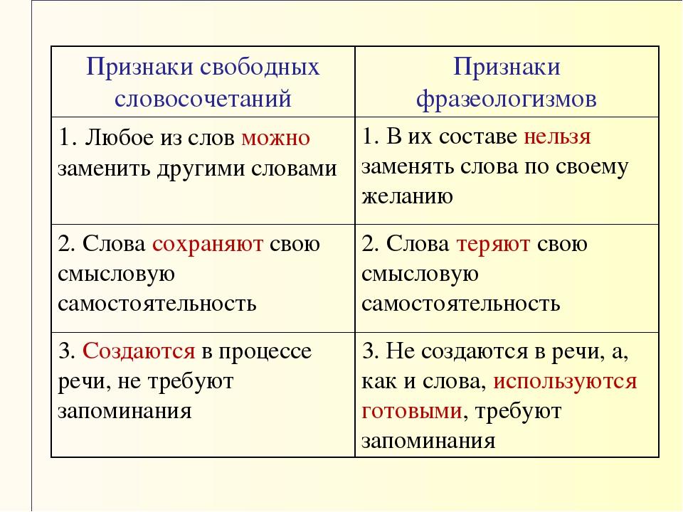 Признаки свободных словосочетанийПризнаки фразеологизмов 1. Любое из слов м...