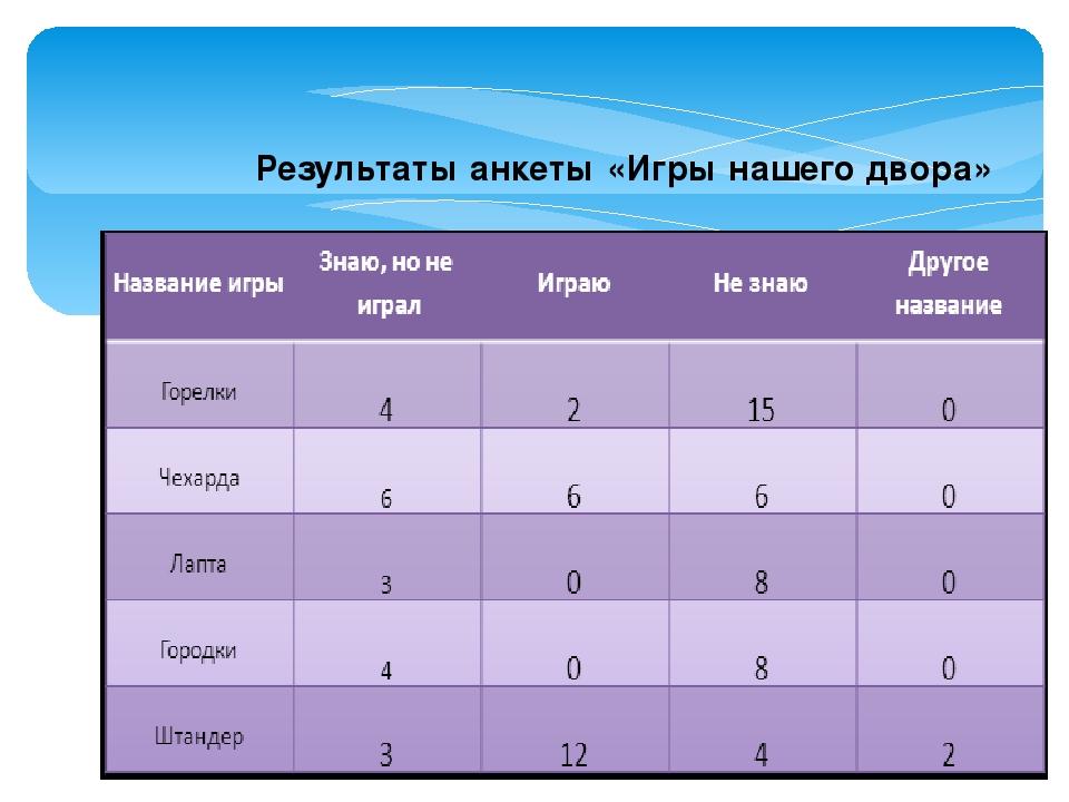 Результаты анкеты «Игры нашего двора»