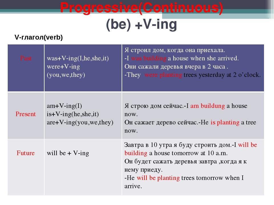 Английская грамматика Онлайн обучение с азов