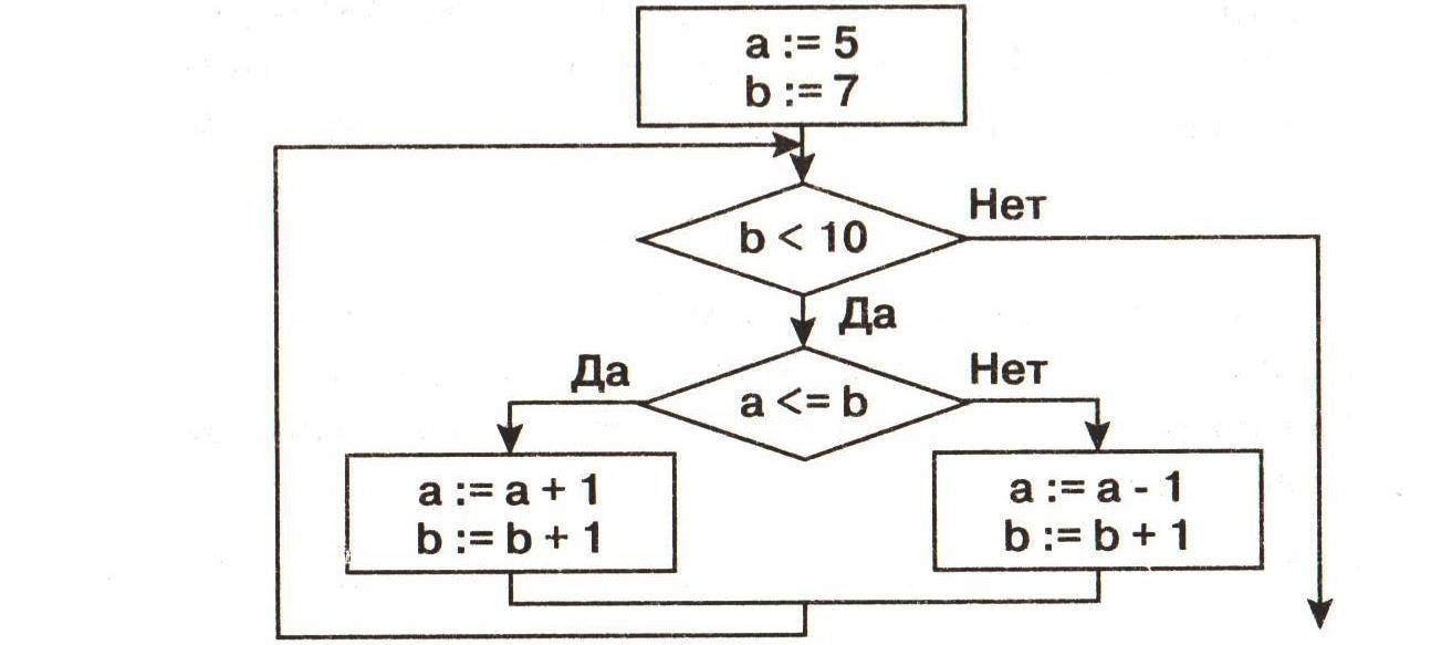 Глава 8 алгоритмизация и программирование контрольные работы ветвления 4201