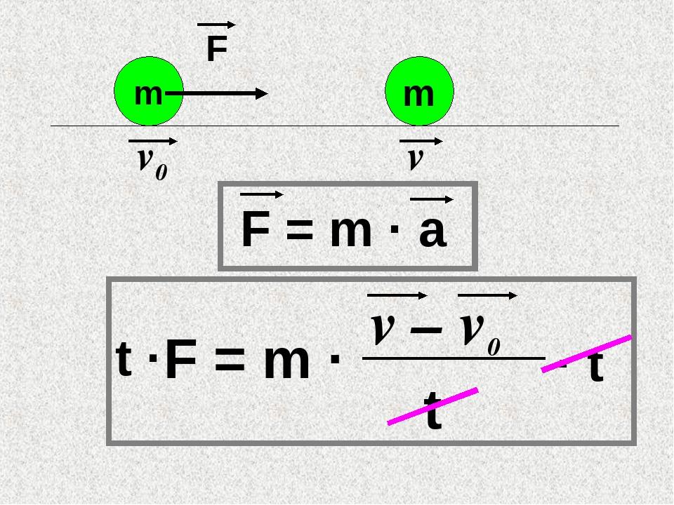F = m · a F = m · m v0 F m v v – v0 t · t t ·
