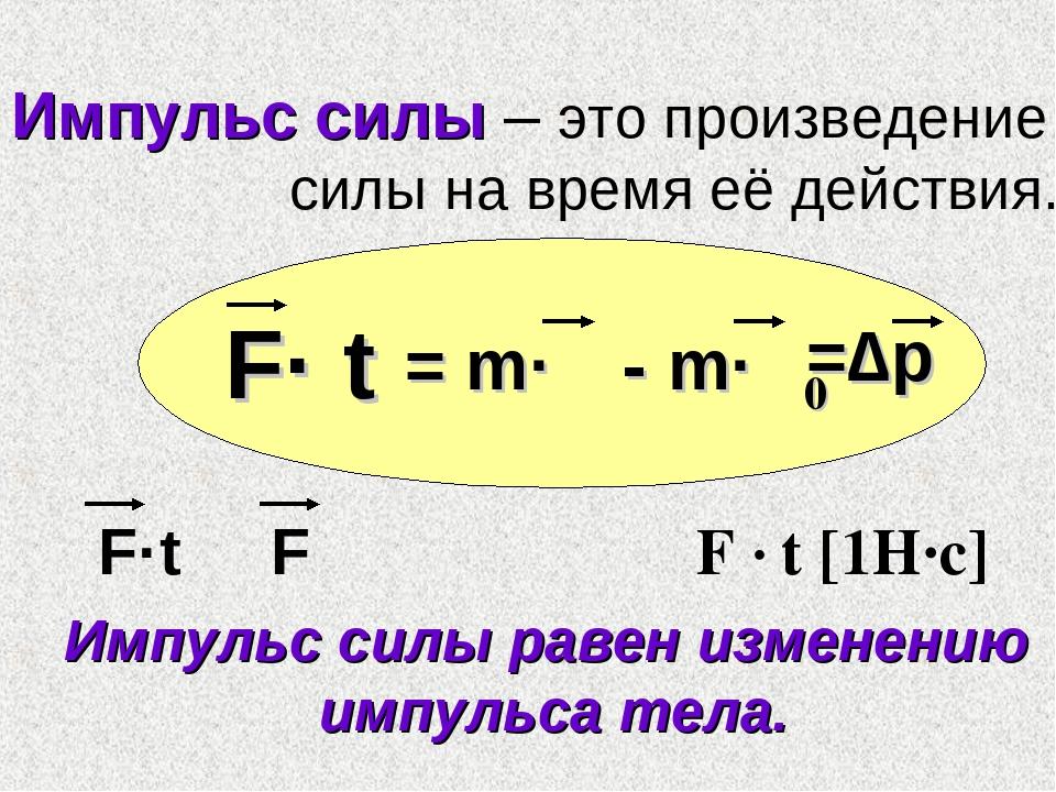 Импульс силы – это произведение силы на время её действия. F· t = m·ν - m·ν0...
