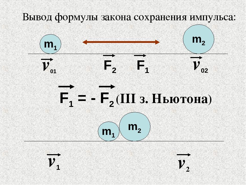 Вывод формулы закона сохранения импульса: m1 m2 v01 v02 F2 F1 F1 = - F2 (III...