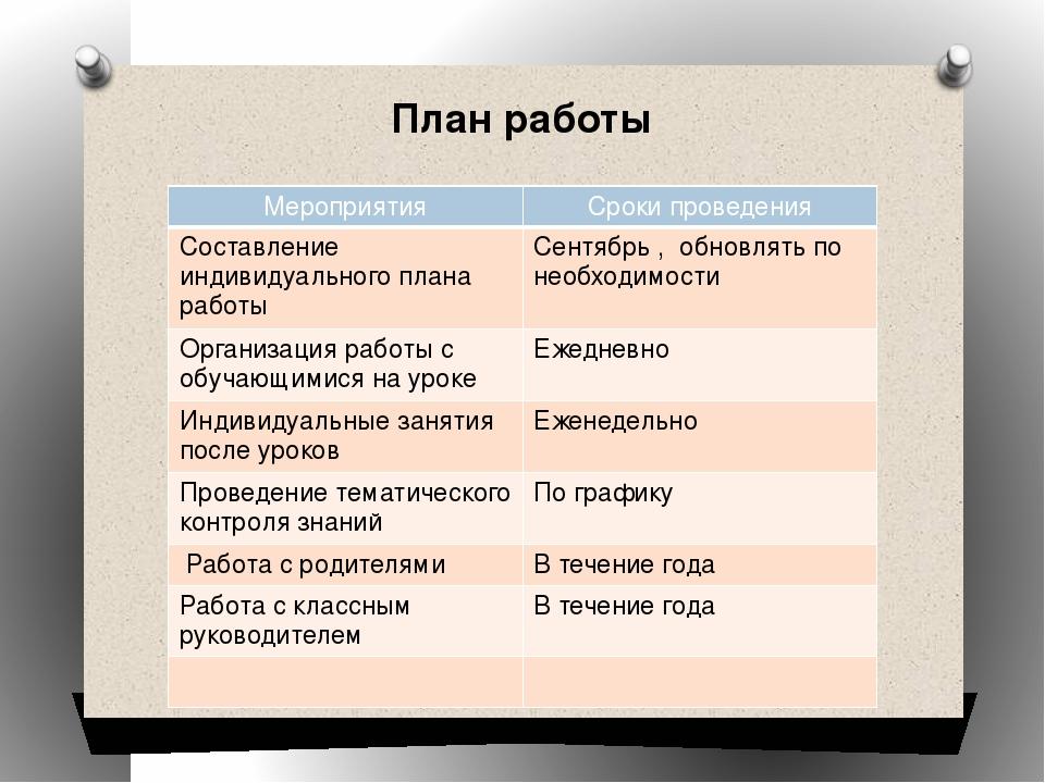 План работы Мероприятия Сроки проведения Составление индивидуального плана ра...