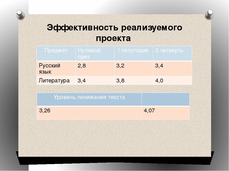 Эффективность реализуемого проекта Предмет Нулевойсрез Iполугодие 3 четверть...