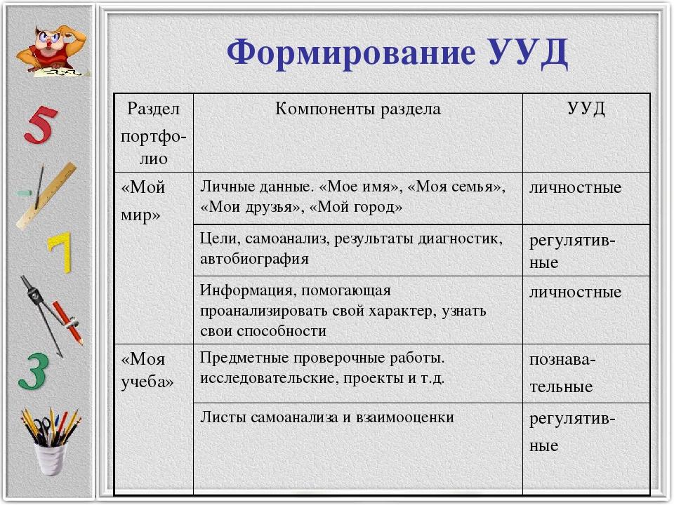 Формирование УУД Раздел портфо-лиоКомпоненты разделаУУД «Мой мир»Личные да...