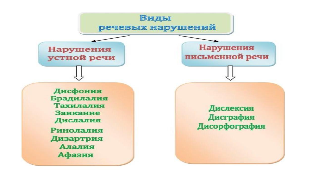 Виды речевых нарушений нарушений