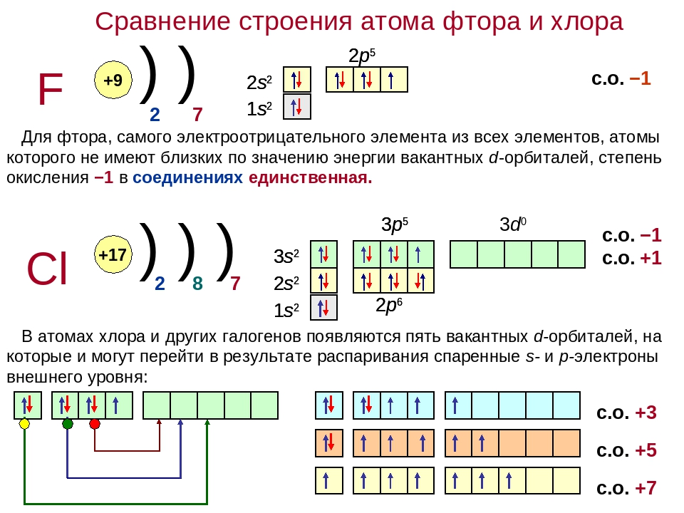 Изобразите схему строения атомов следующих химических элементов