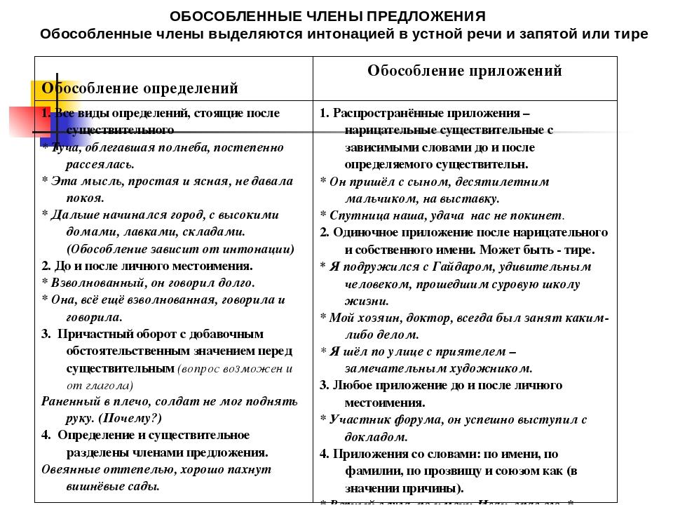 обособленные и необособленные определения таблица