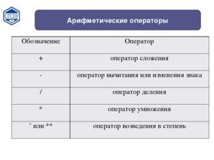 Арифметические операторы Обозначение Оператор + оператор сложения - оператор