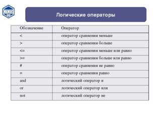 Логические операторы Обозначение Оператор < оператор сравнения меньше > опера