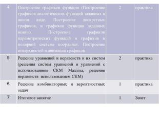 4 Построение графиков функции (Построение графиков аналитических функций зада