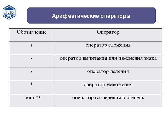 Арифметические операторы Обозначение Оператор + оператор сложения - оператор...