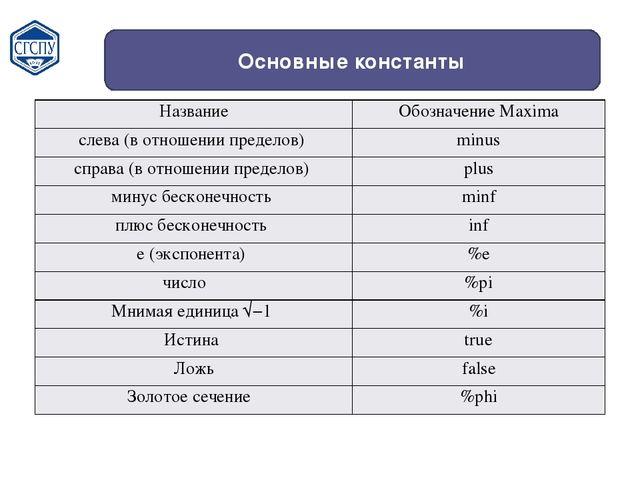 Основные константы Название ОбозначениеMaxima слева (в отношении пределов) mi...