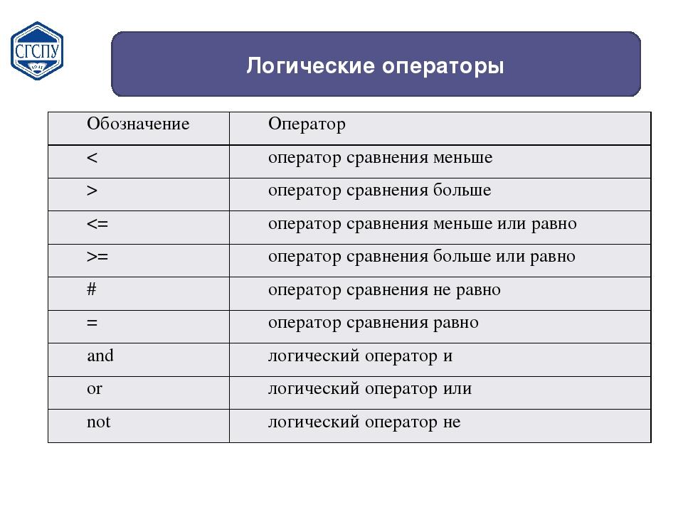 Логические операторы Обозначение Оператор < оператор сравнения меньше > опера...