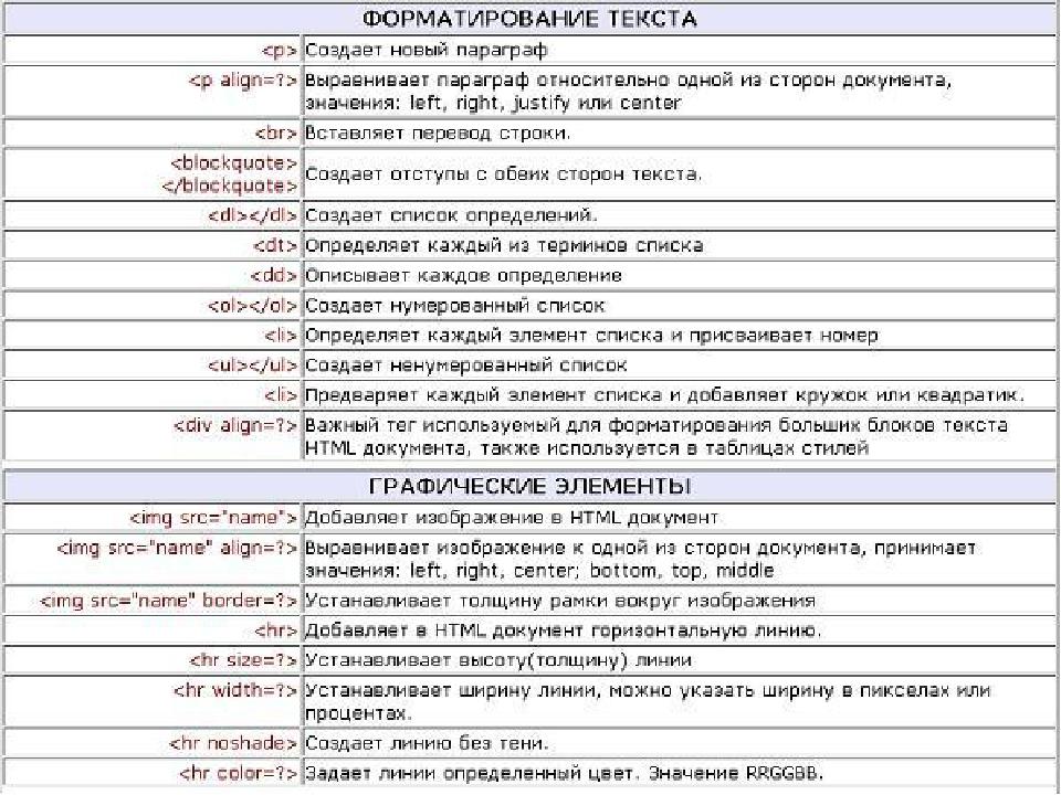 Список кодов для создания сайта html гугл создание сайта