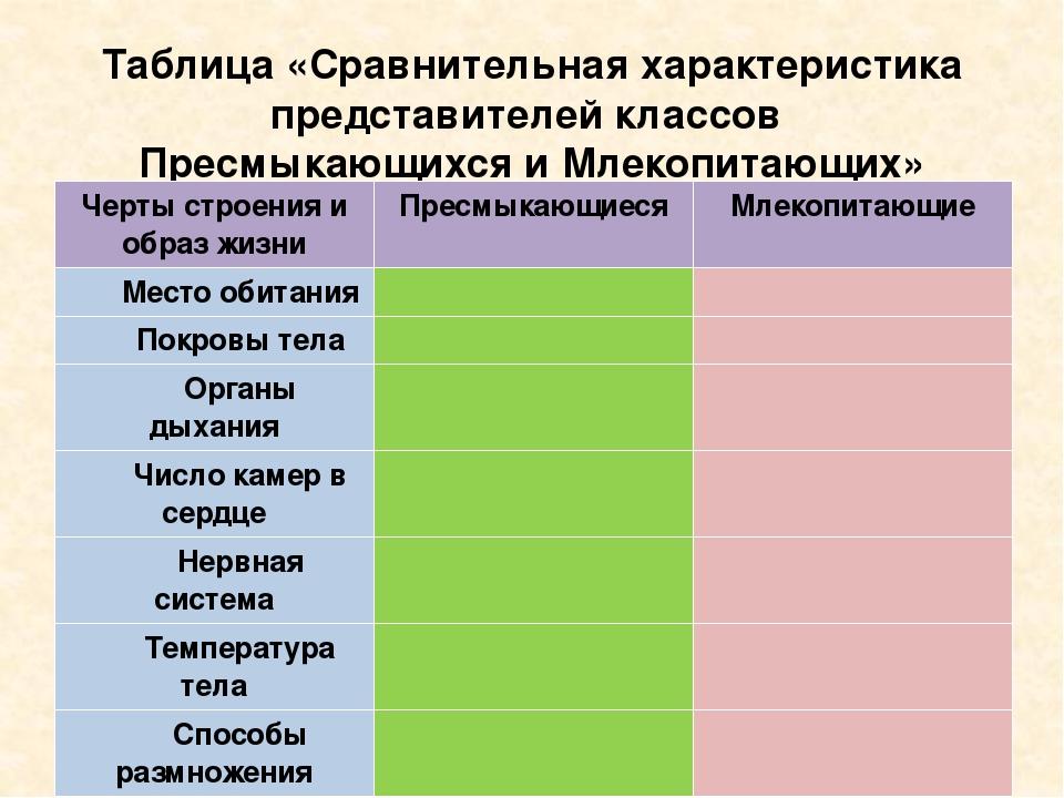 Таблица «Сравнительная характеристика представителей классов Пресмыкающихся и...