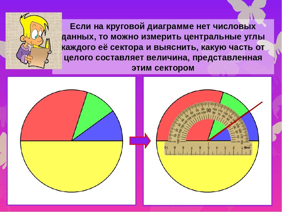Если на круговой диаграмме нет числовых данных, то можно измерить центральные...