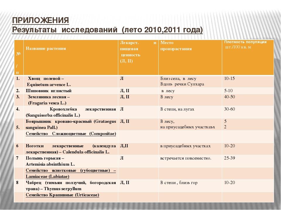 ПРИЛОЖЕНИЯ Результаты исследований (лето 2010,2011 года) № п/п Название расте...