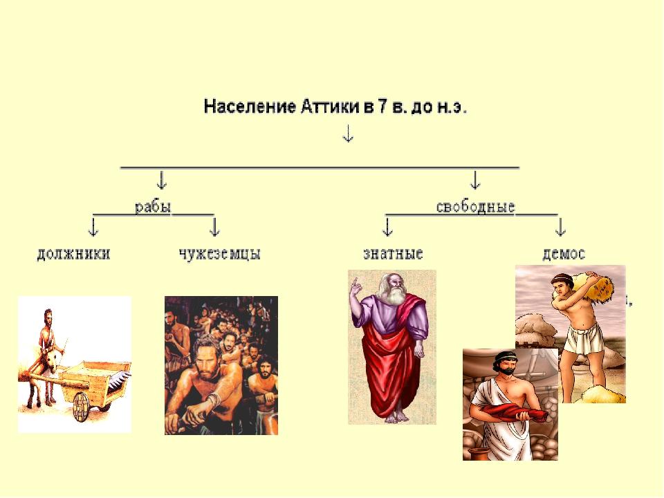 ПРЕЗЕНТАЦИЯ НА ТЕМУ ЗАРОЖДЕНИЕ ДЕМОКРАТИИ В АФИНАХ СКАЧАТЬ БЕСПЛАТНО