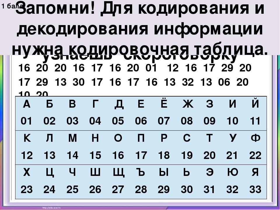Отгадай правило кодирования информации человеком и узнаешь скороговорку 16 20...