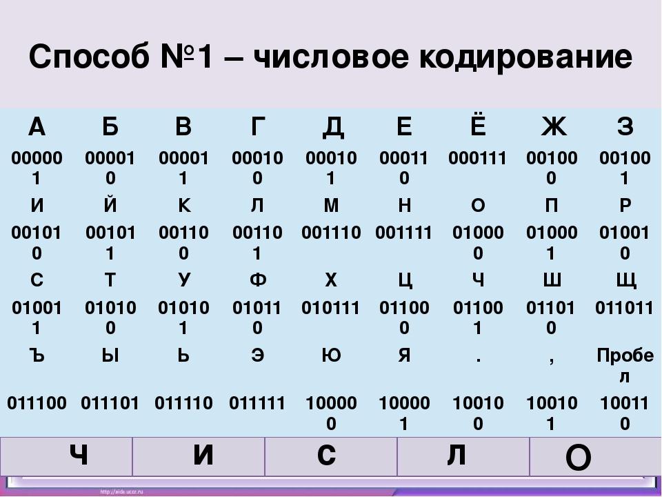 Выполни задания и узнаешь о способах кодирования информации: Способ №1 – числ...
