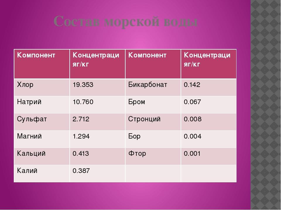 Состав морской воды Компонент Концентрацияг/кг Компонент Концентрацияг/кг Хло...