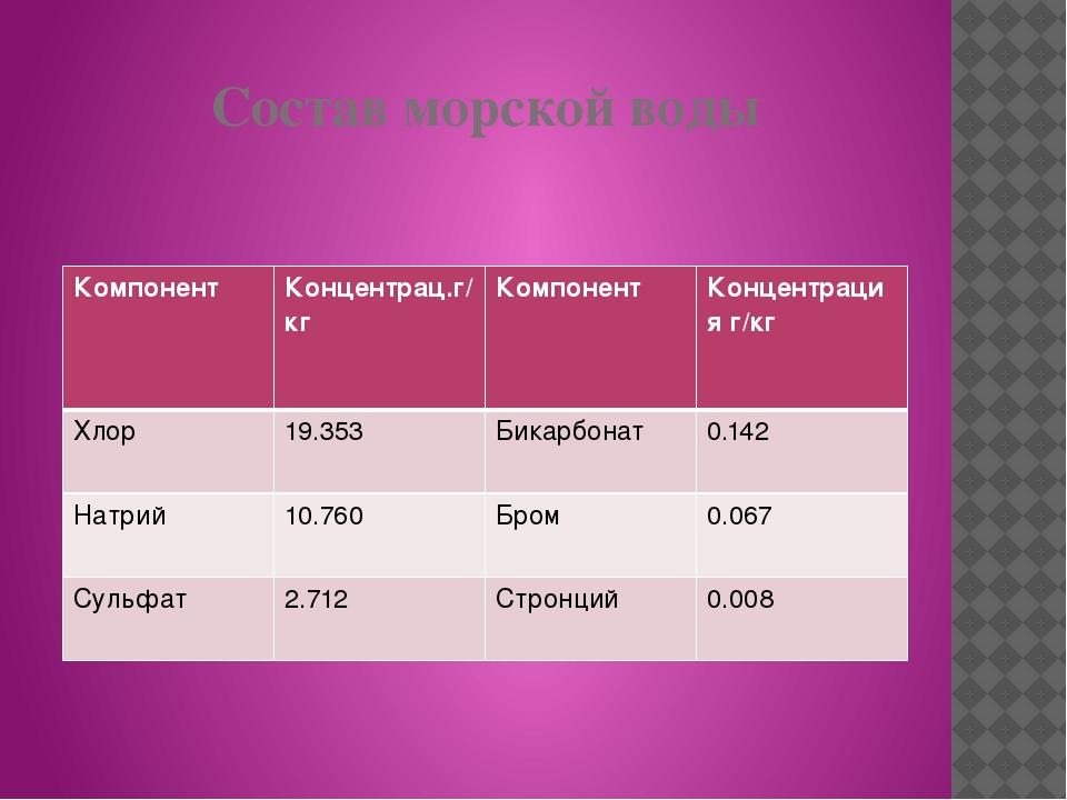 Состав морской воды Компонент Концентрац.г/кг Компонент Концентрация г/кг Хло...