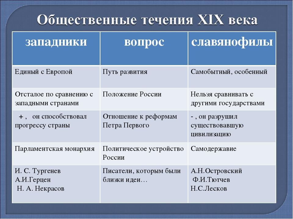 Развитие русской философии xix века западничество и славянофильство шпаргалка