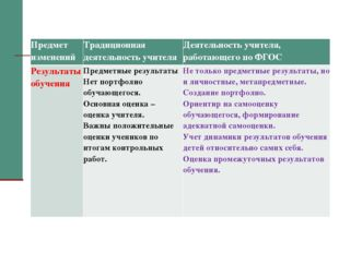 Предмет изменений Традиционная деятельность учителя Деятельность учителя, р