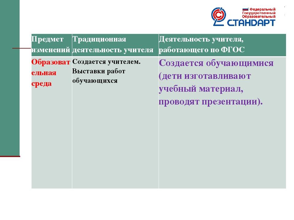 Предмет изменений Традиционная деятельность учителя Деятельность учителя,...