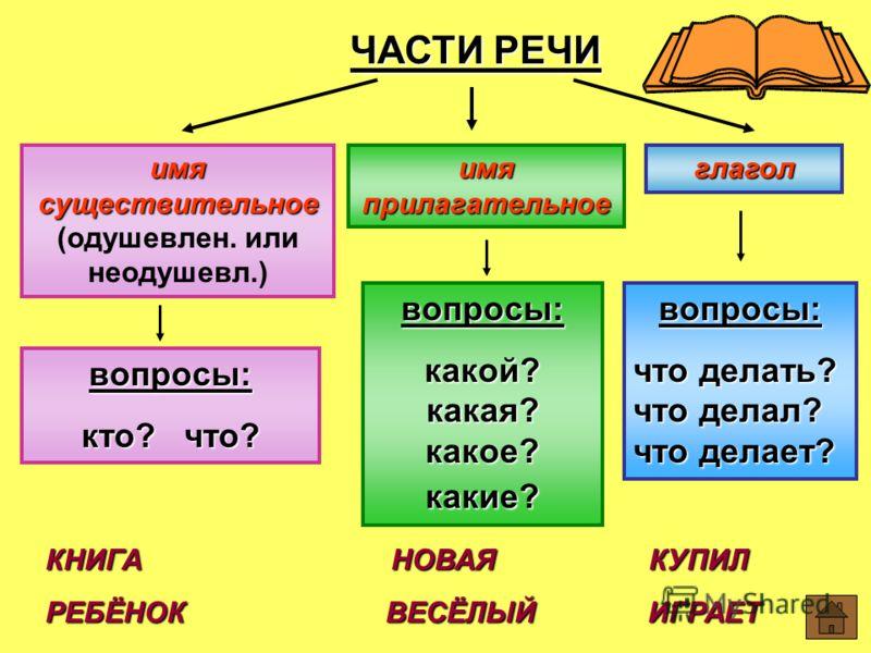 Урок устный журнал по русскому языку Повторение частей речи  hello html 618633bd jpg