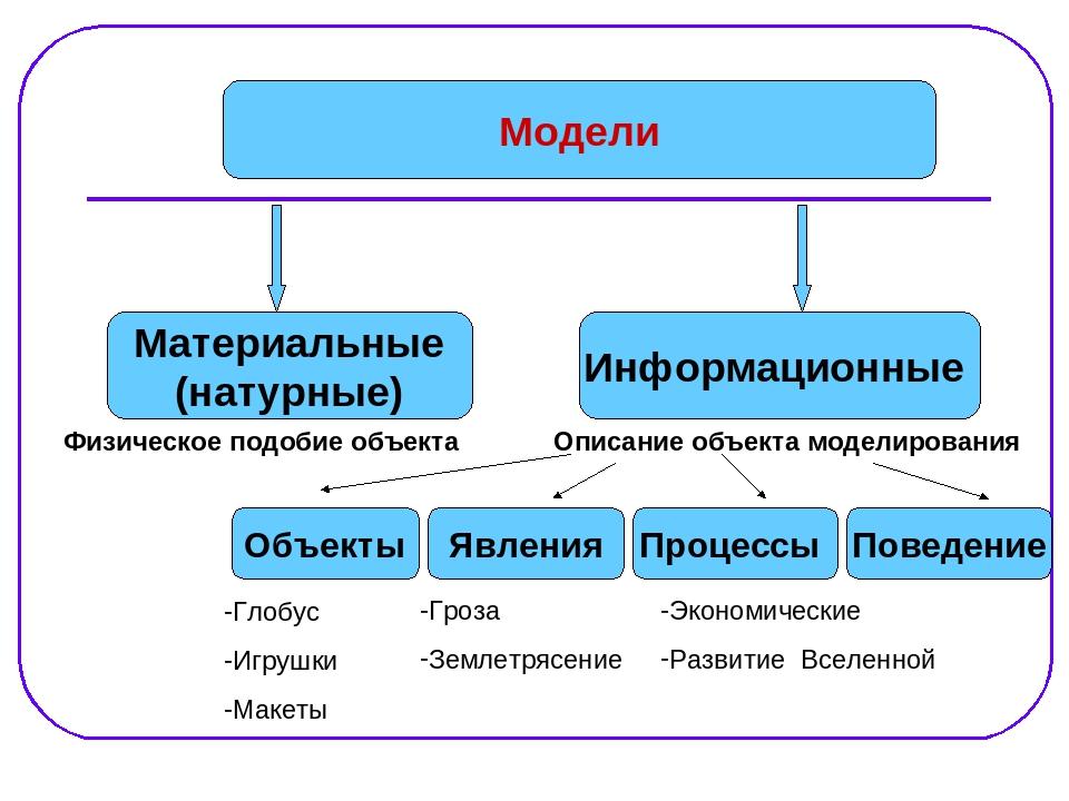 практическая работа построение информационных моделей