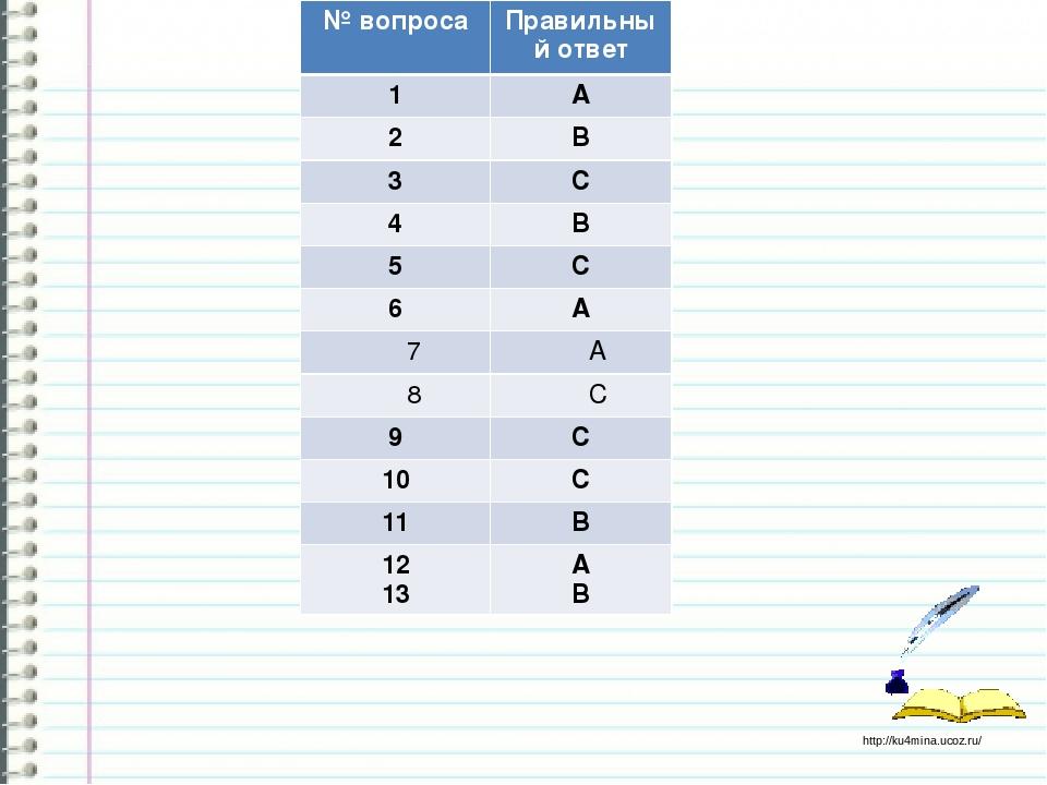 Ответы № вопроса Правильный ответ 1 А 2 В 3 С 4 В 5 С 6 А 7 А 8 С 9 С 10 С 11...