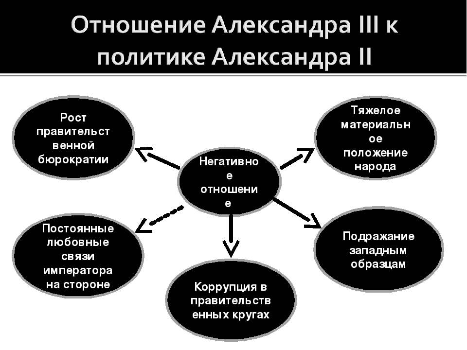 Негативное отношение Тяжелое материальное положение народа Подражание западны...