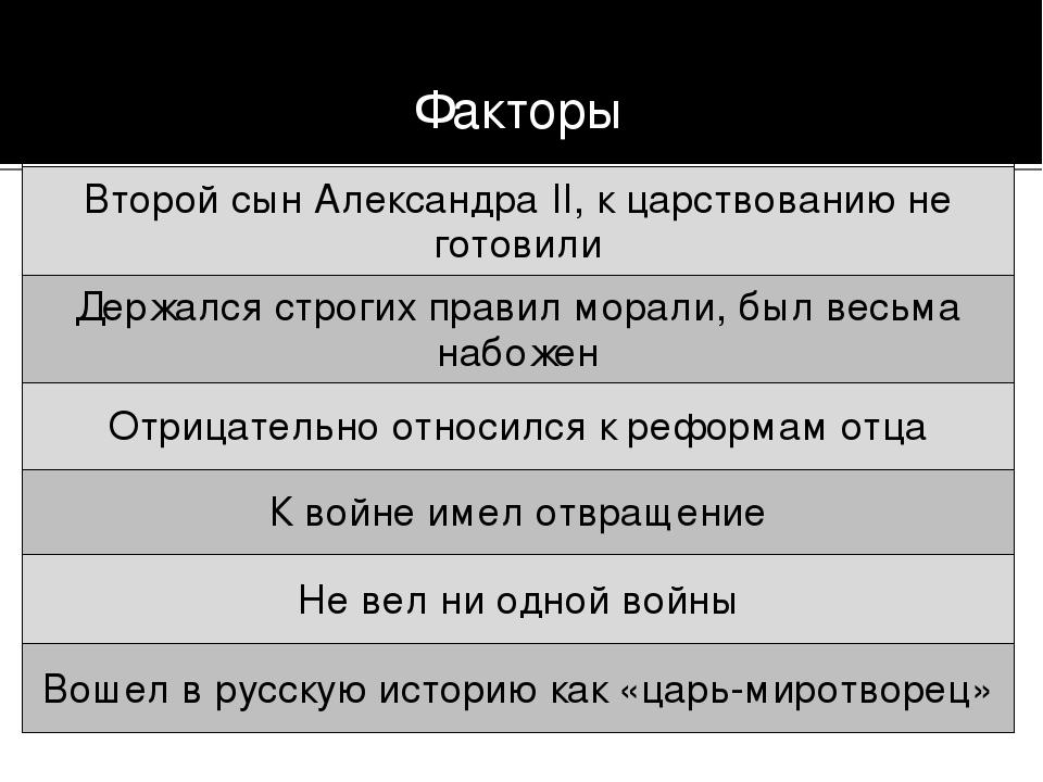 Факторы Второй сын Александра II, к царствованию не готовили Держался строгих...