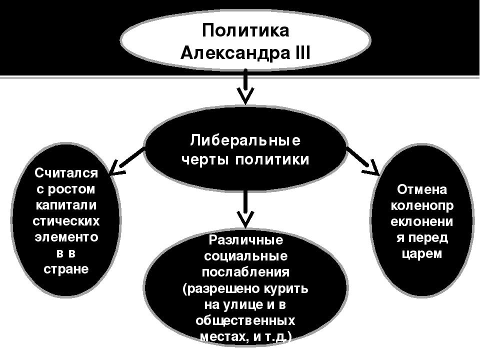 Политика Александра III Либеральные черты политики Считался с ростом капитали...