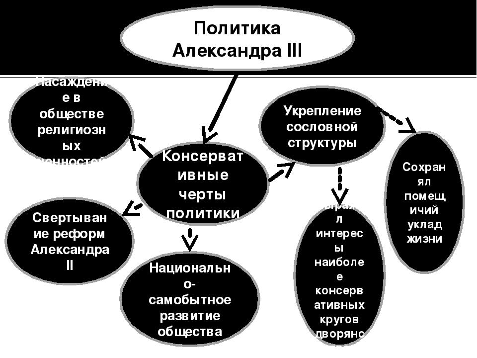 Политика Александра III Консервативные черты политики Насаждение в обществе р...