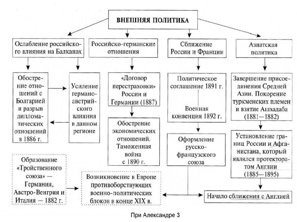 Рязани основные фонмы внешней политики россии для ангела