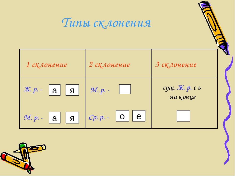 Типы склонения а я а я о е 1 склонение 2 склонение 3 склонение Ж. р. - М. р....