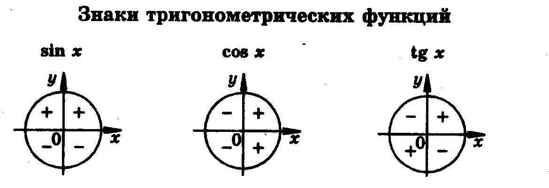 картинки тригонометрические знаки нашего цветка будем
